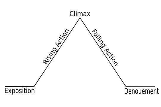 Parts Of A Plot Diagram Zrom